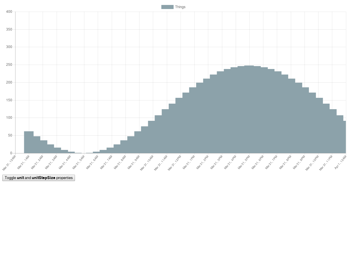 Chart js Overlapping Bar Chart Time Scales - Plunker