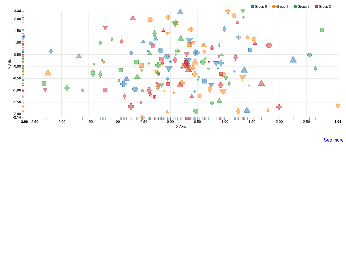 Scatter Chart with Angular-nvD3 - Plunker