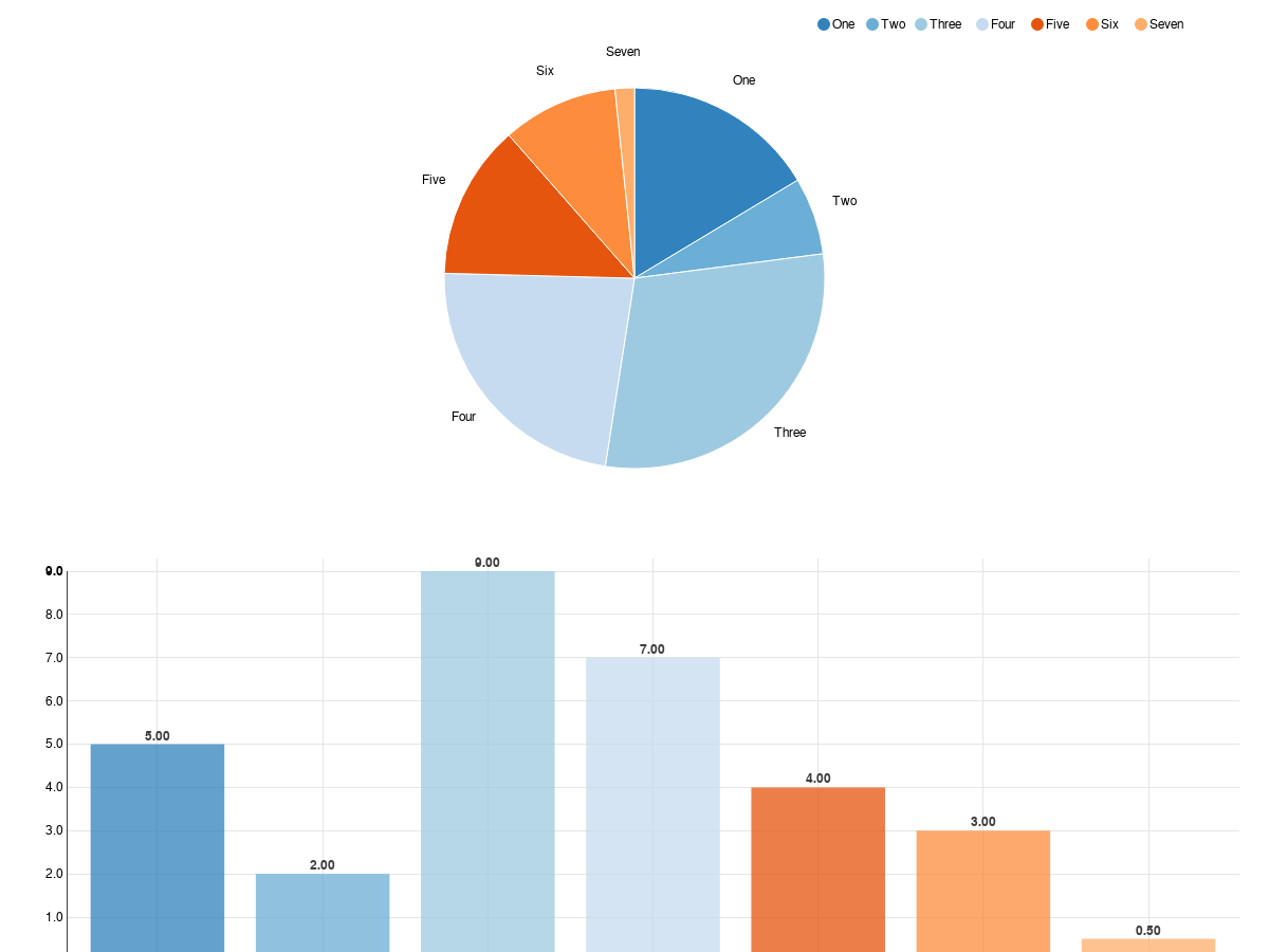 Custom colors in Pie Chart with Angular-nvD3 - Plunker