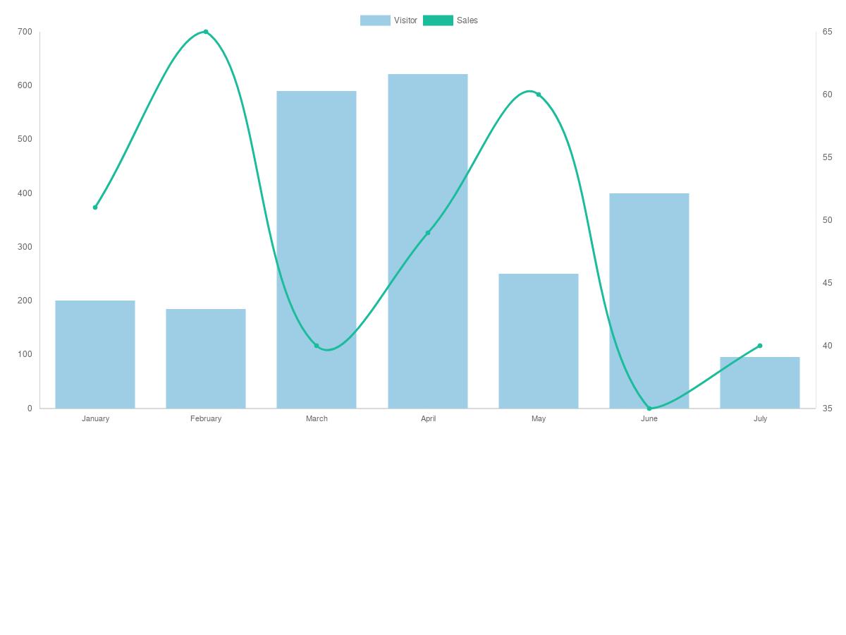 Angular charts js2 0 Directive - Line chart and bar chart