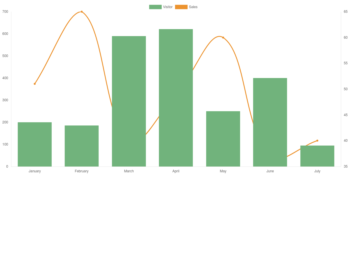 jQuery Charts js- combined bar and line chart - Plunker